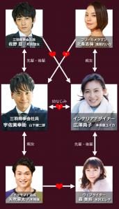 ドラマ『Love or Not』相関図キャスト
