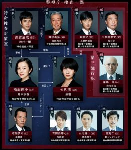 ドラマ「未解決の女 警視庁文書捜査官」