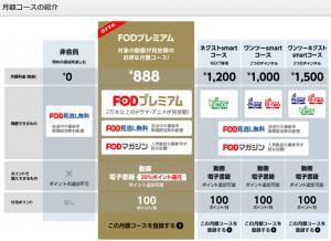 FOD料金表